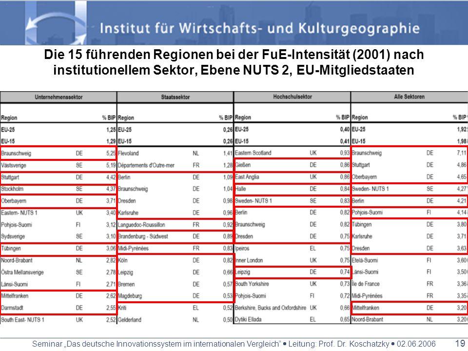 Die 15 führenden Regionen bei der FuE-Intensität (2001) nach institutionellem Sektor, Ebene NUTS 2, EU-Mitgliedstaaten