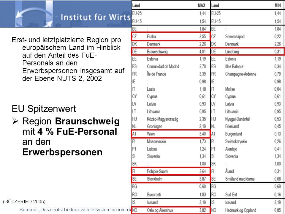 Region Braunschweig mit 4 % FuE-Personal an den Erwerbspersonen