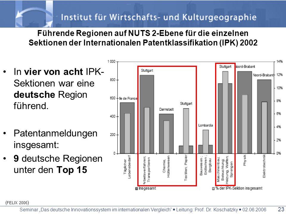 In vier von acht IPK-Sektionen war eine deutsche Region führend.