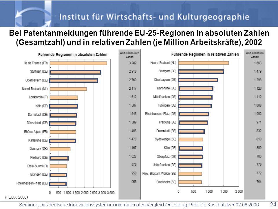 Bei Patentanmeldungen führende EU-25-Regionen in absoluten Zahlen (Gesamtzahl) und in relativen Zahlen (je Million Arbeitskräfte), 2002