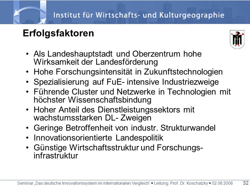 Erfolgsfaktoren Als Landeshauptstadt und Oberzentrum hohe Wirksamkeit der Landesförderung. Hohe Forschungsintensität in Zukunftstechnologien.