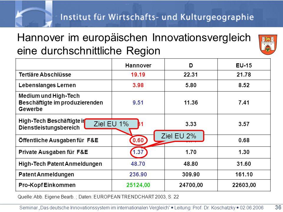 Hannover im europäischen Innovationsvergleich