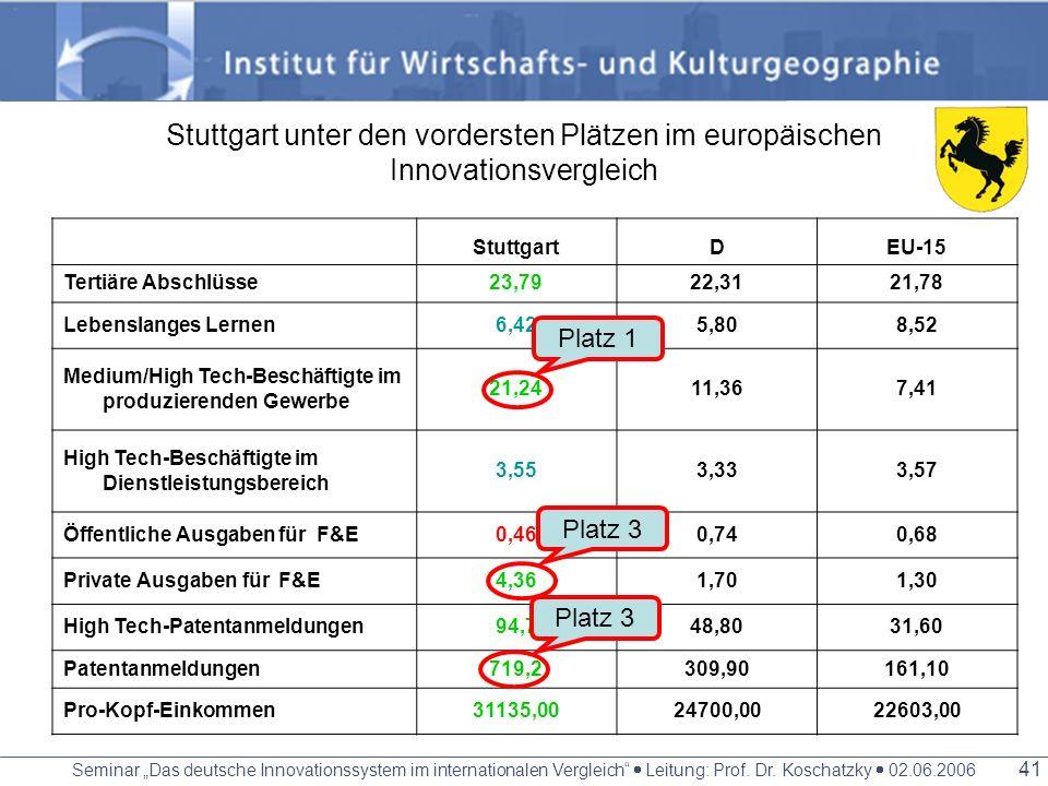Stuttgart unter den vordersten Plätzen im europäischen Innovationsvergleich