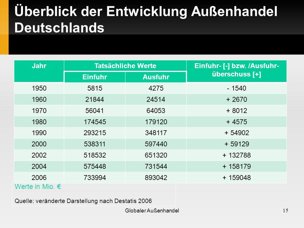 Überblick der Entwicklung Außenhandel Deutschlands