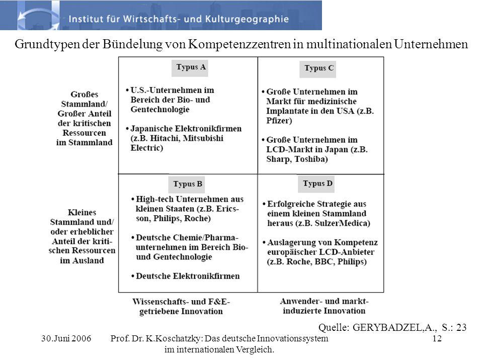 Grundtypen der Bündelung von Kompetenzzentren in multinationalen Unternehmen