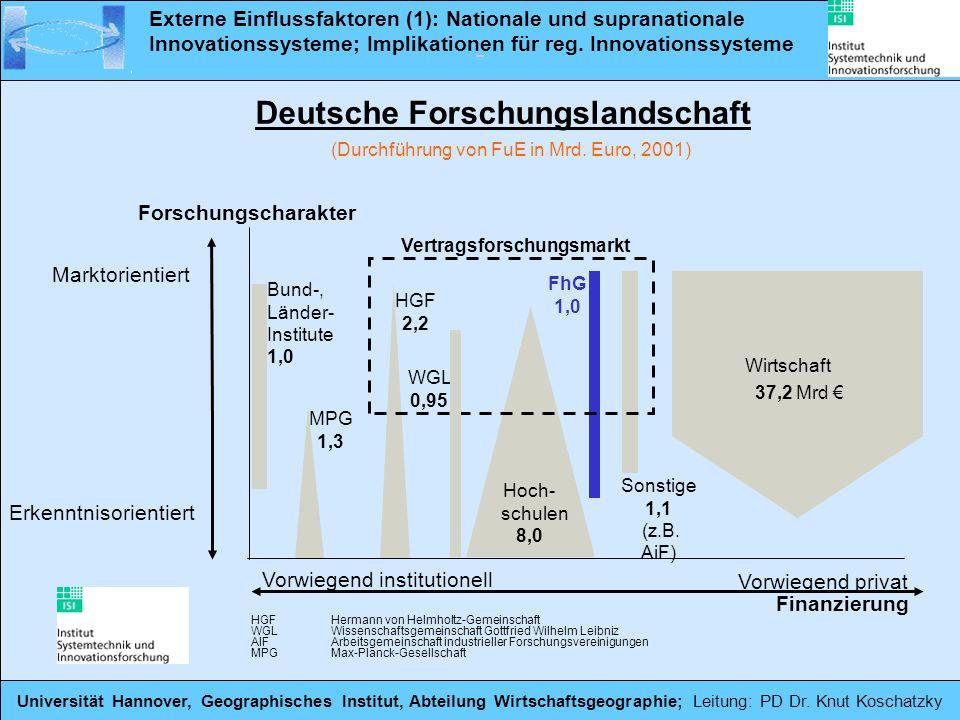 Deutsche Forschungslandschaft