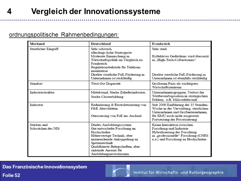 4 Vergleich der Innovationssysteme