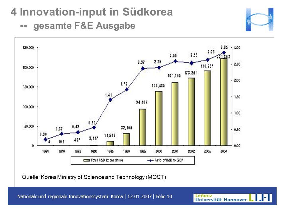 4 Innovation-input in Südkorea -- gesamte F&E Ausgabe