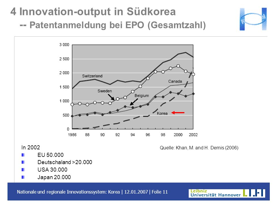 4 Innovation-output in Südkorea -- Patentanmeldung bei EPO (Gesamtzahl)