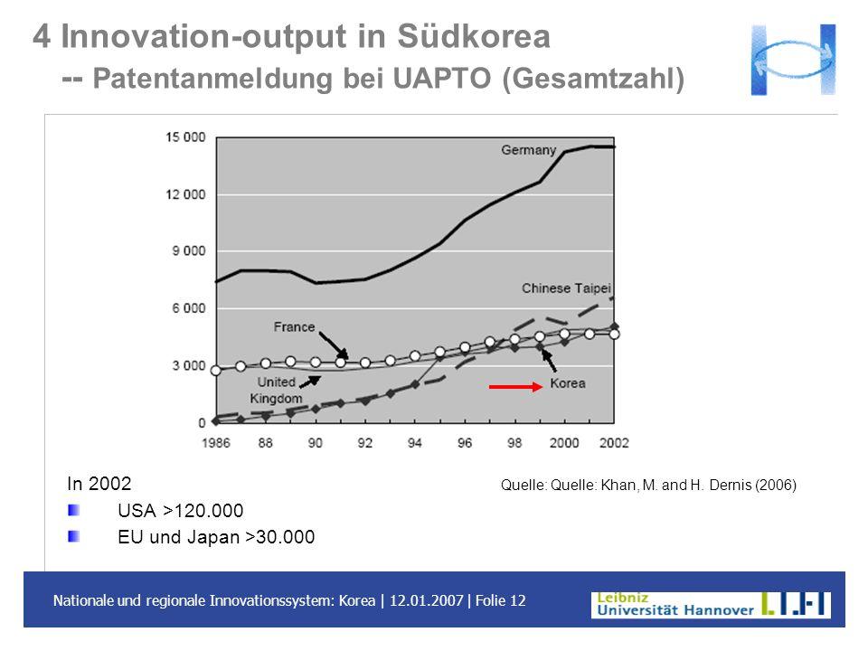 4 Innovation-output in Südkorea -- Patentanmeldung bei UAPTO (Gesamtzahl)