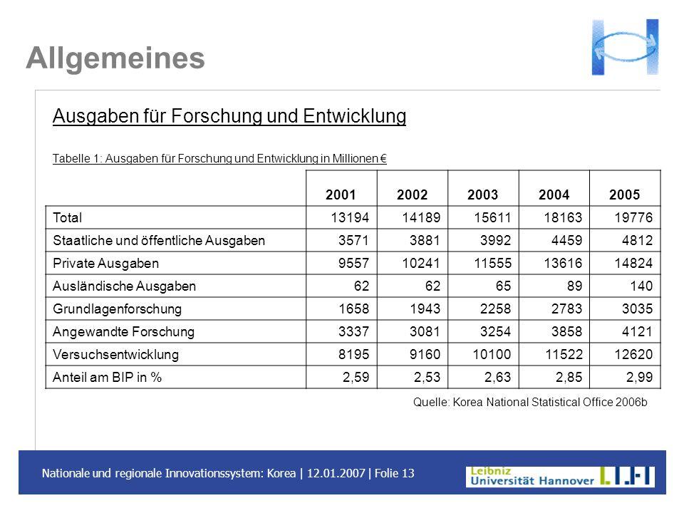 Allgemeines Ausgaben für Forschung und Entwicklung 2001 2002 2003 2004