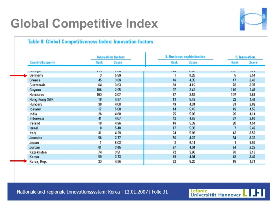 Global Competitive Index