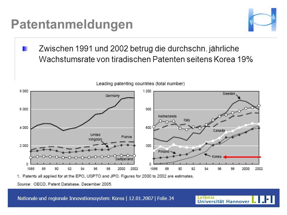 Patentanmeldungen Zwischen 1991 und 2002 betrug die durchschn.