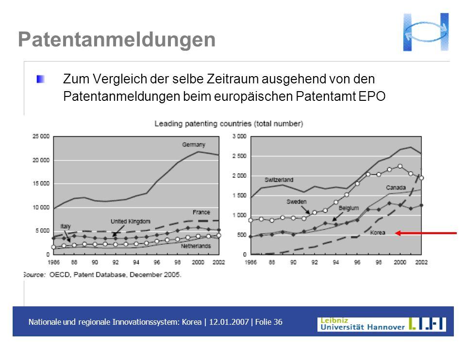 Patentanmeldungen Zum Vergleich der selbe Zeitraum ausgehend von den Patentanmeldungen beim europäischen Patentamt EPO.