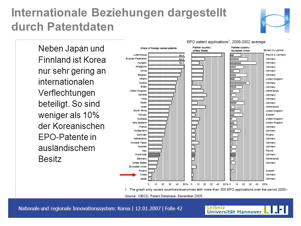 Internationale Beziehungen dargestellt durch Patentdaten