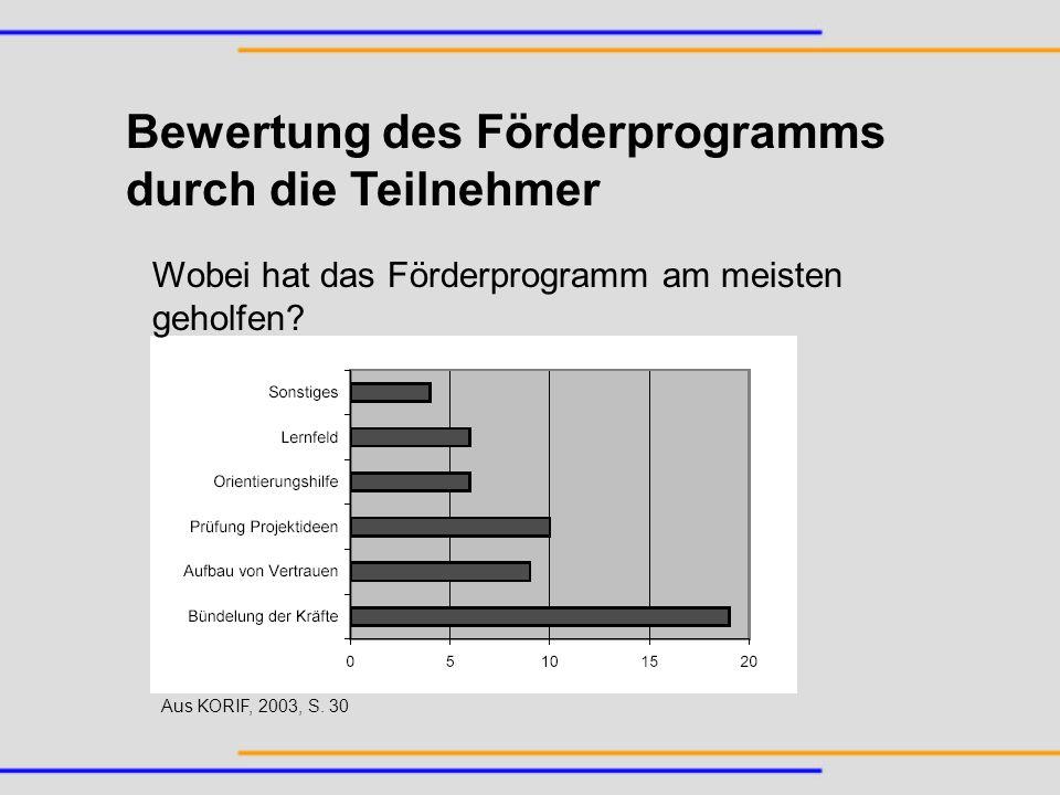 Bewertung des Förderprogramms durch die Teilnehmer