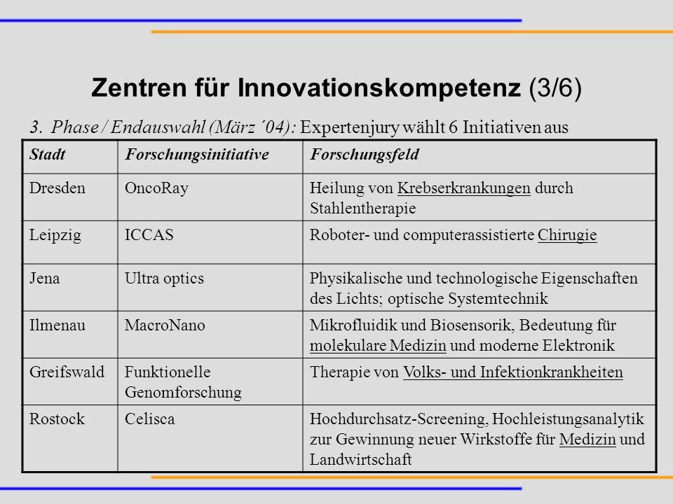 Zentren für Innovationskompetenz (3/6)