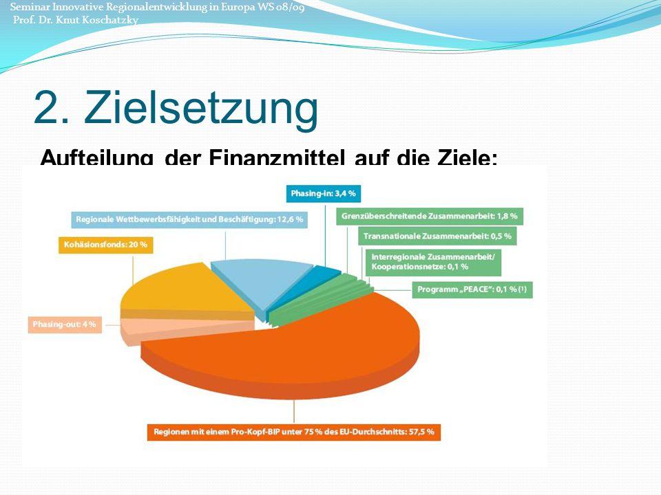 2. Zielsetzung Aufteilung der Finanzmittel auf die Ziele: