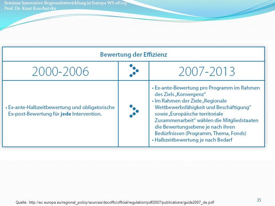 Seminar Innovative Regionalentwicklung in Europa WS 08/09