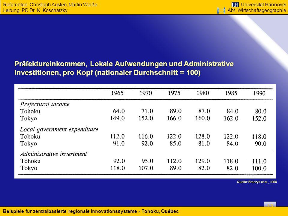 Präfektureinkommen, Lokale Aufwendungen und Administrative Investitionen, pro Kopf (nationaler Durchschnitt = 100)