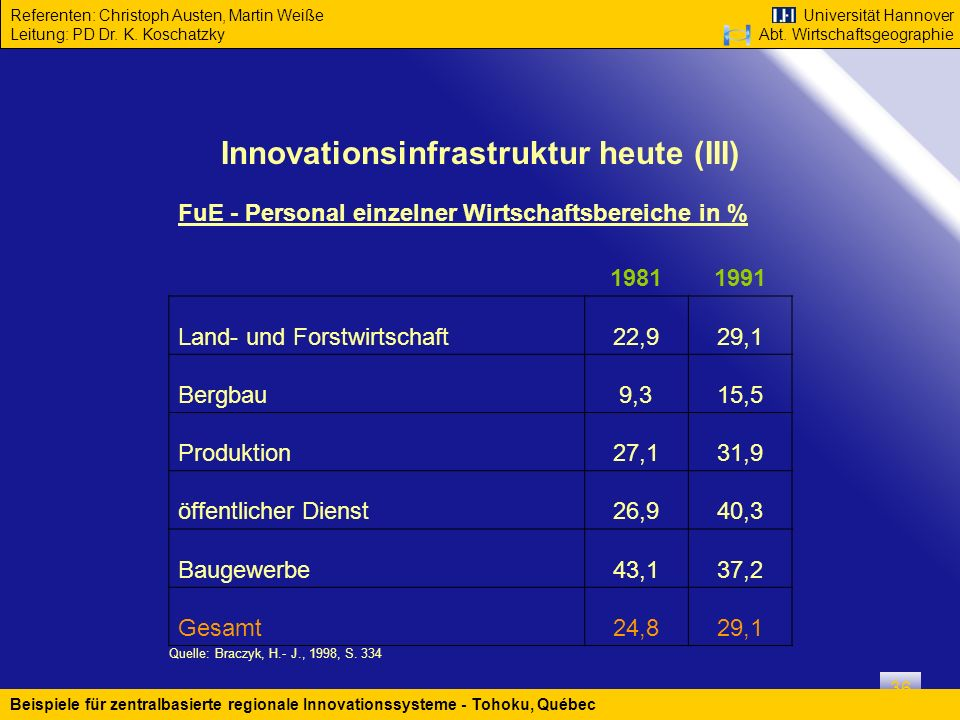 Innovationsinfrastruktur heute (III)