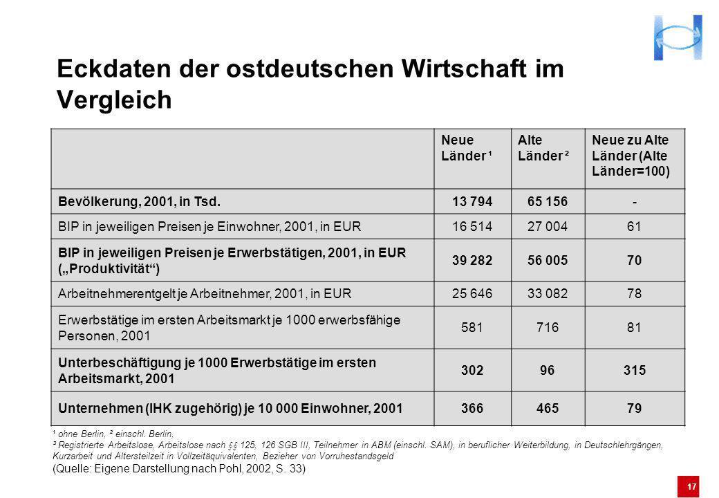 Eckdaten der ostdeutschen Wirtschaft im Vergleich