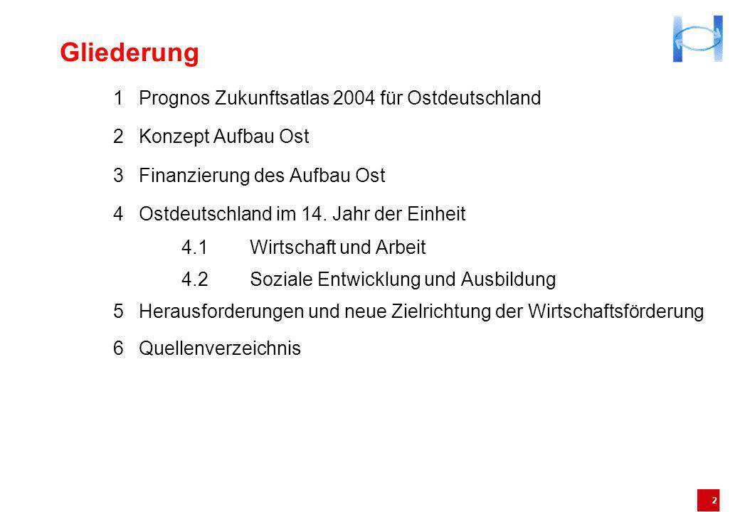 Gliederung 1 Prognos Zukunftsatlas 2004 für Ostdeutschland