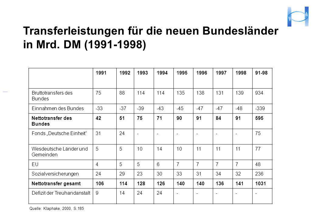 Transferleistungen für die neuen Bundesländer in Mrd. DM (1991-1998)