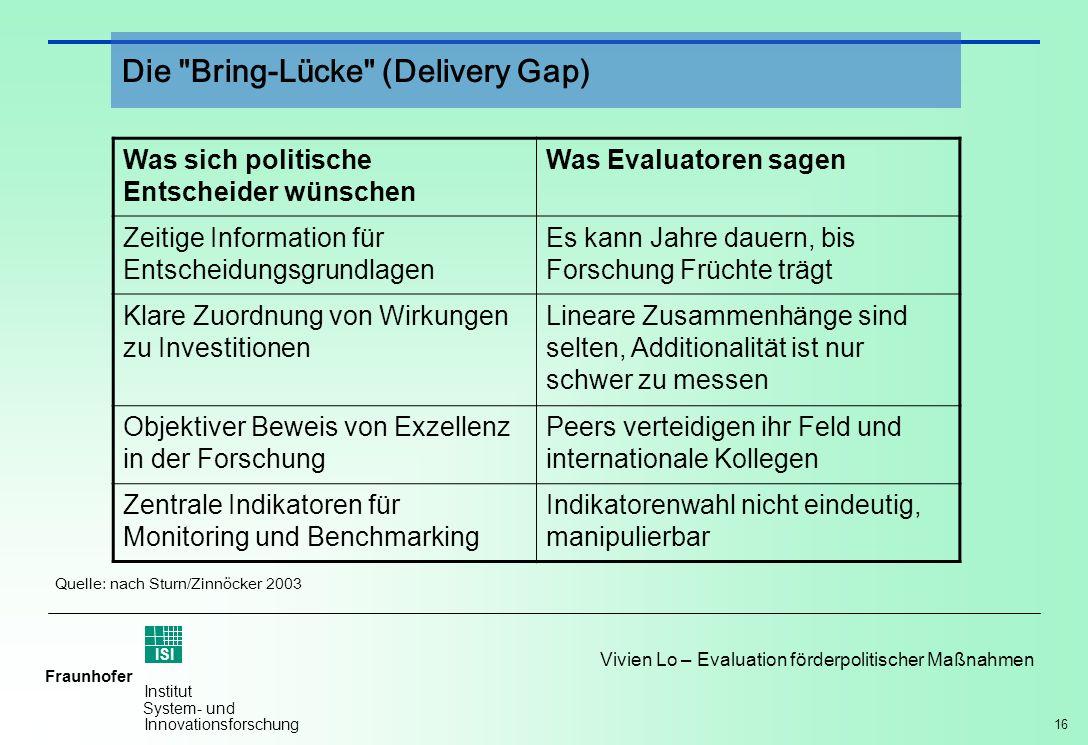 Die Bring-Lücke (Delivery Gap)