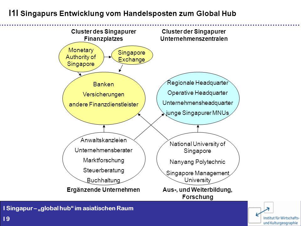 I1I Singapurs Entwicklung vom Handelsposten zum Global Hub