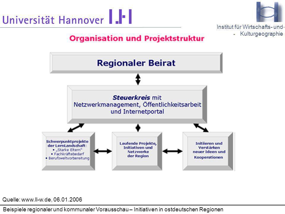 Quelle: www.ll-w.de, 06.01.2006 Beispiele regionaler und kommunaler Vorausschau – Initiativen in ostdeutschen Regionen.