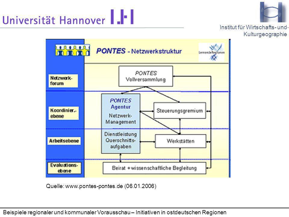 Quelle: www.pontes-pontes.de (06.01.2006)