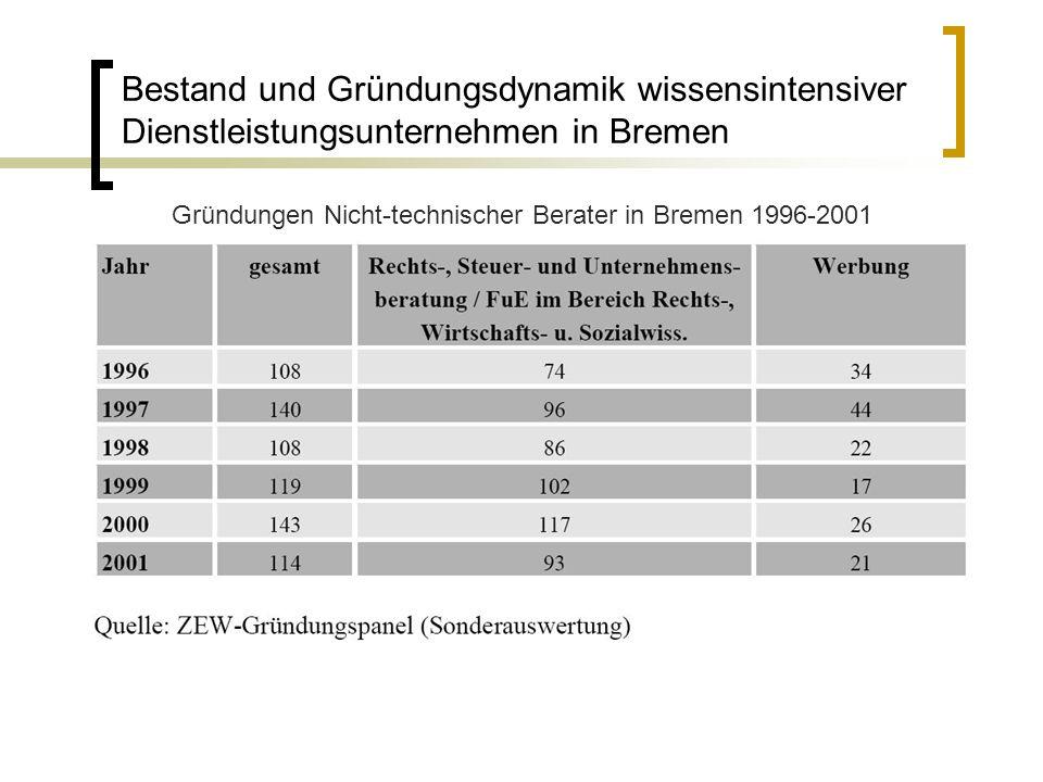 Gründungen Nicht-technischer Berater in Bremen 1996-2001
