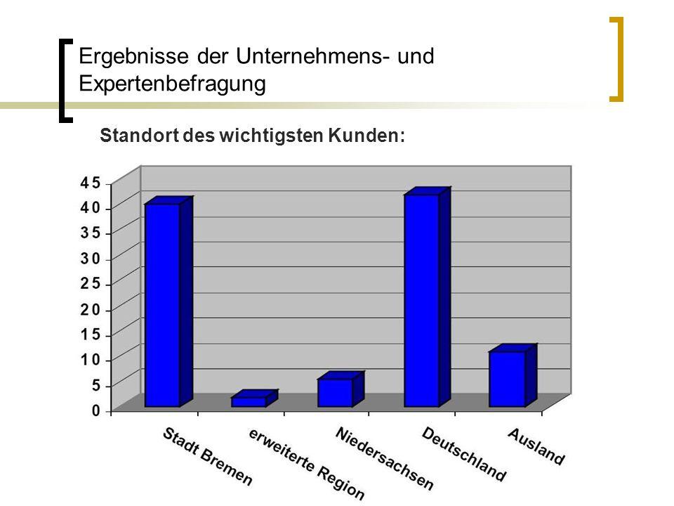 Ergebnisse der Unternehmens- und Expertenbefragung