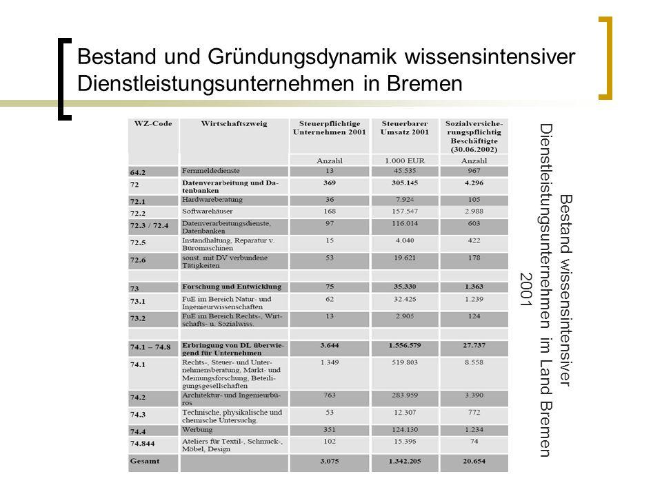 Bestand und Gründungsdynamik wissensintensiver Dienstleistungsunternehmen in Bremen
