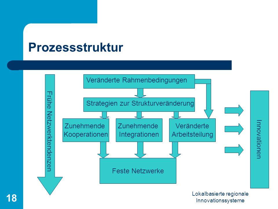 Prozessstruktur Frühe Netzwerktendenzen Veränderte Rahmenbedingungen
