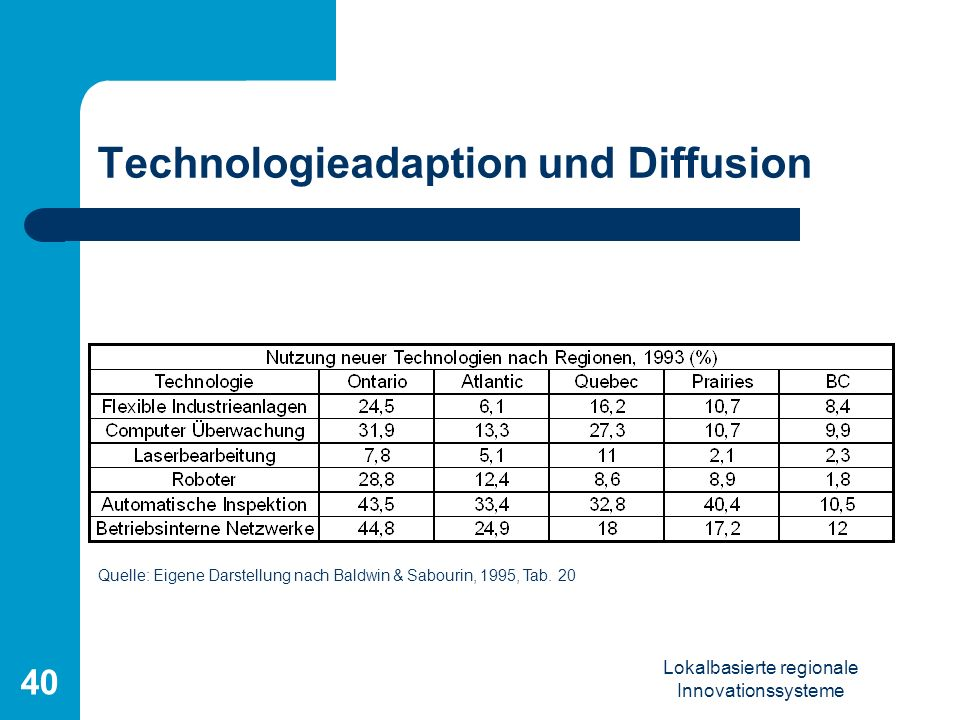 Technologieadaption und Diffusion