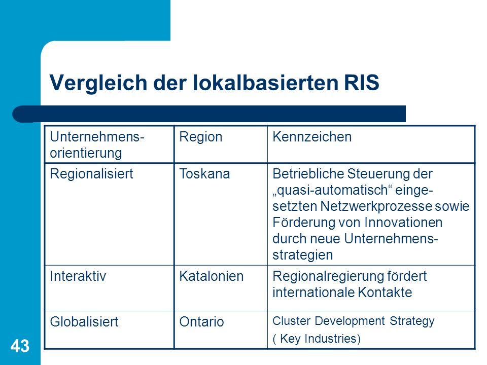 Vergleich der lokalbasierten RIS