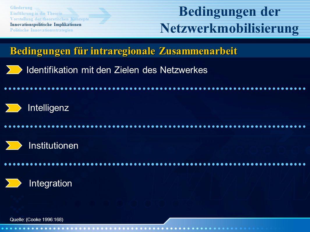 Bedingungen der Netzwerkmobilisierung