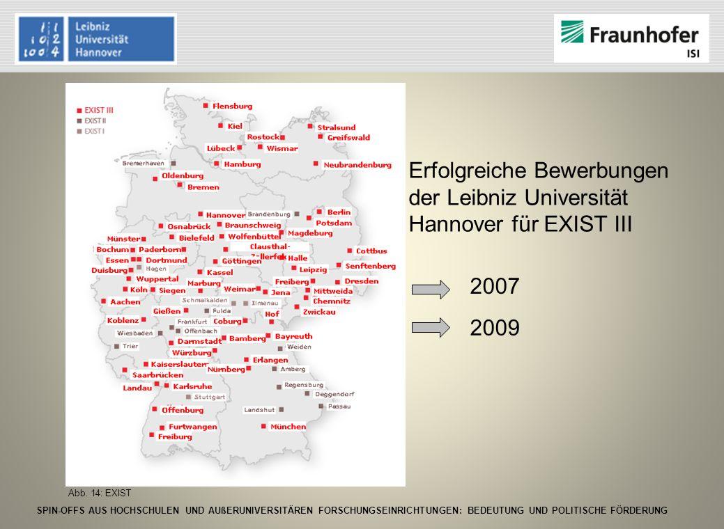 Erfolgreiche Bewerbungen der Leibniz Universität Hannover für EXIST III