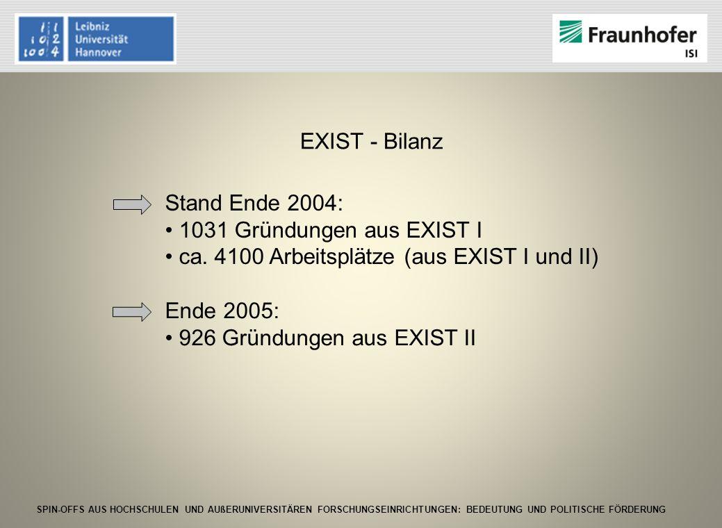 EXIST - Bilanz Stand Ende 2004: 1031 Gründungen aus EXIST I. ca. 4100 Arbeitsplätze (aus EXIST I und II)