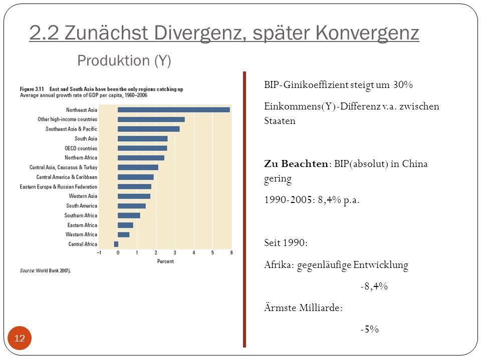 2.2 Zunächst Divergenz, später Konvergenz Produktion (Y)