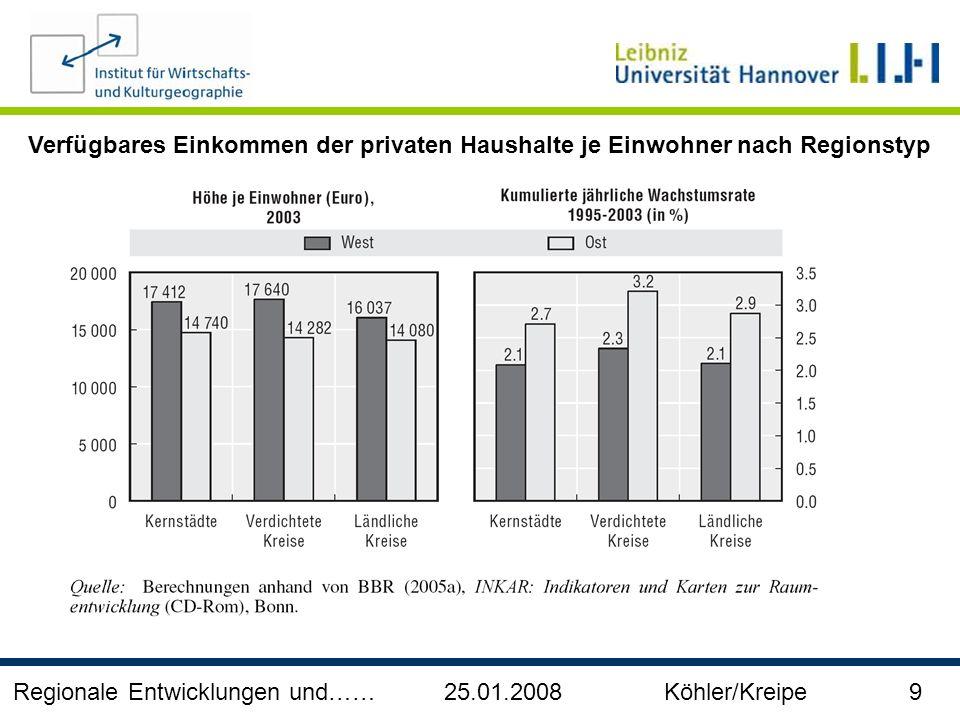 Verfügbares Einkommen der privaten Haushalte je Einwohner nach Regionstyp