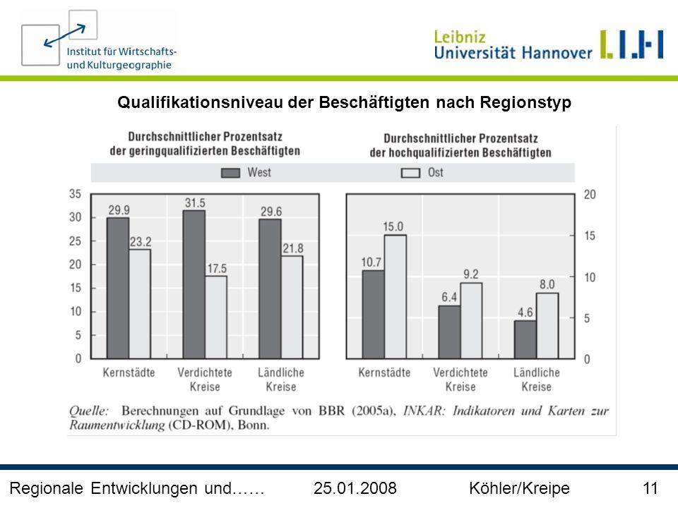 Qualifikationsniveau der Beschäftigten nach Regionstyp