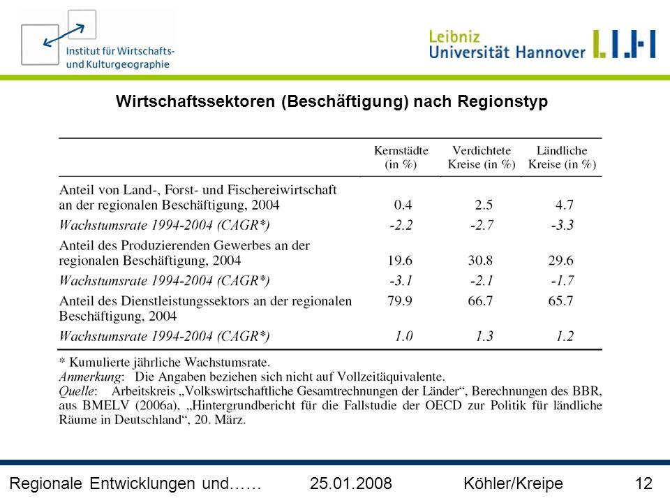 Wirtschaftssektoren (Beschäftigung) nach Regionstyp