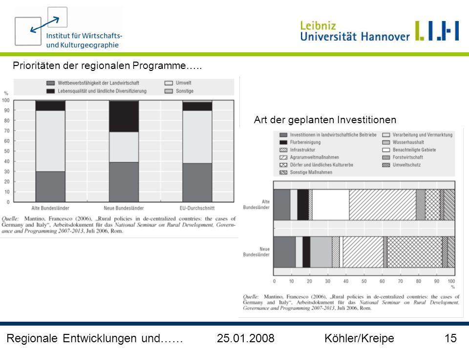 Regionale Entwicklungen und…… 25.01.2008 Köhler/Kreipe 15
