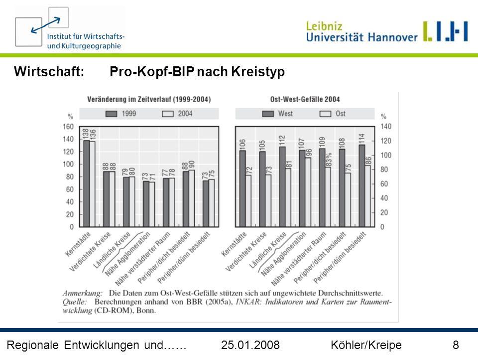 Wirtschaft: Pro-Kopf-BIP nach Kreistyp