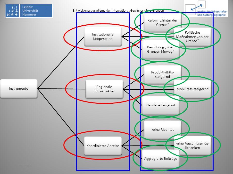 3. Aufbau integrierter Nachbarschaften: Rahmenkonzept
