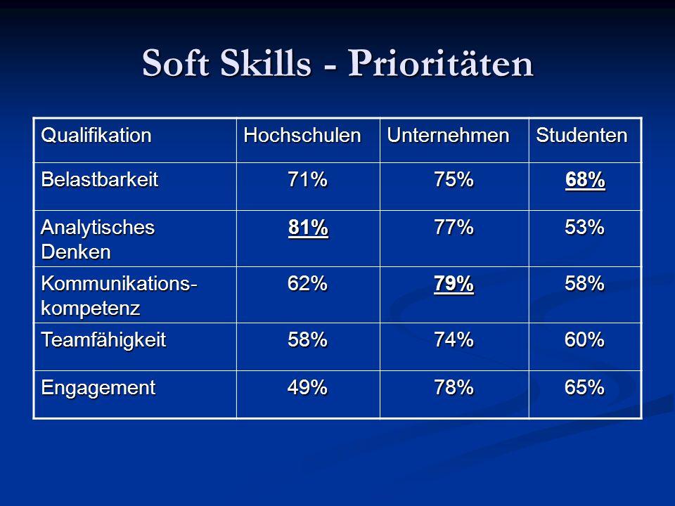 Soft Skills - Prioritäten