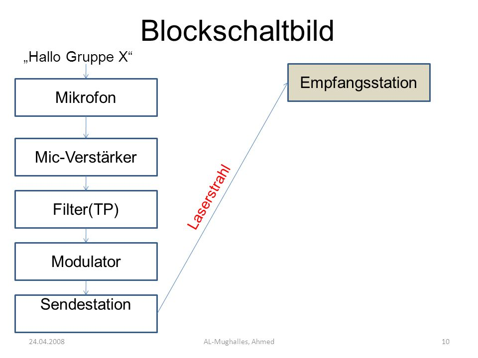 Blockschaltbild Empfangsstation Mikrofon Mic-Verstärker Filter(TP)